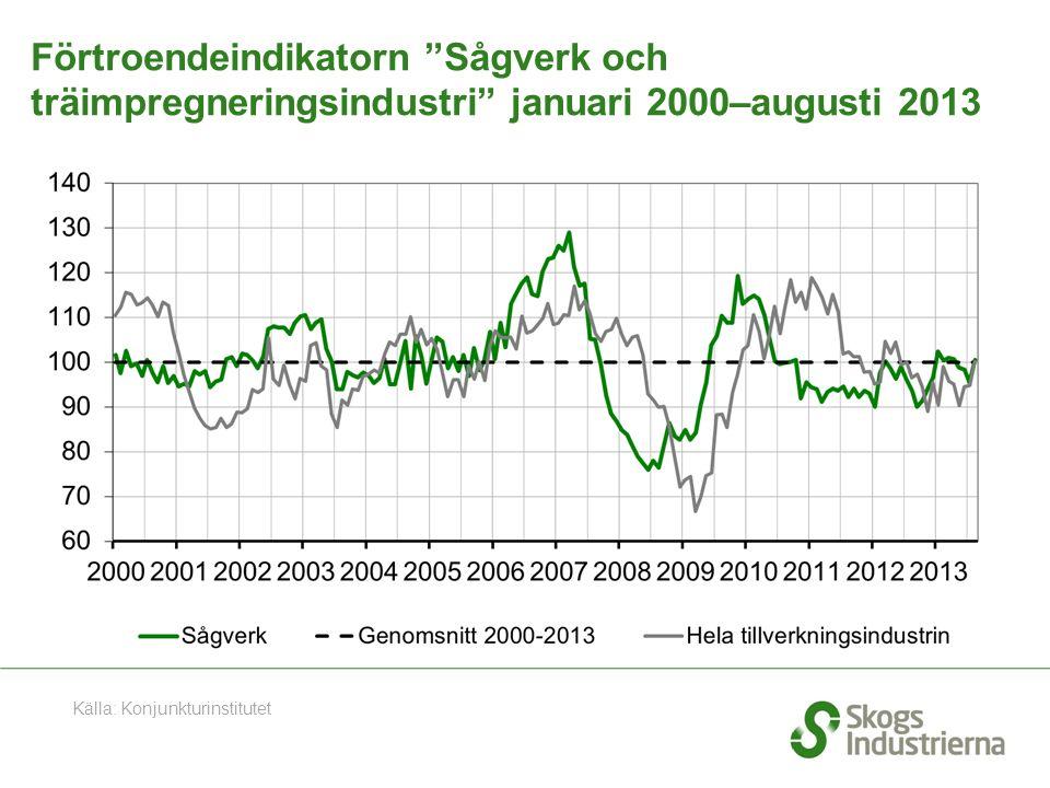 """Förtroendeindikatorn """"Sågverk och träimpregneringsindustri"""" januari 2000–augusti 2013 Källa: Konjunkturinstitutet"""