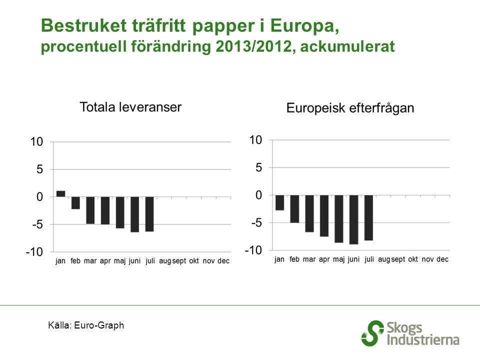 Bestruket träfritt papper i Europa, procentuell förändring 2013/2012, ackumulerat Källa: Euro-Graph