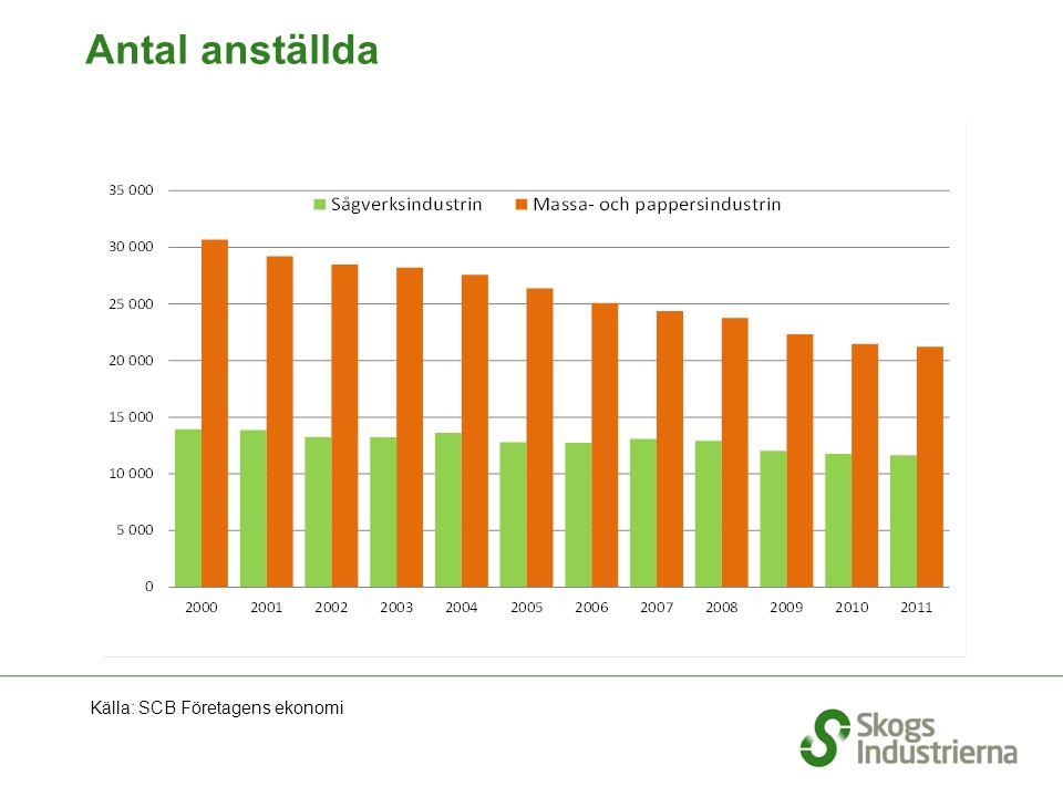 Antal anställda Källa: SCB Företagens ekonomi