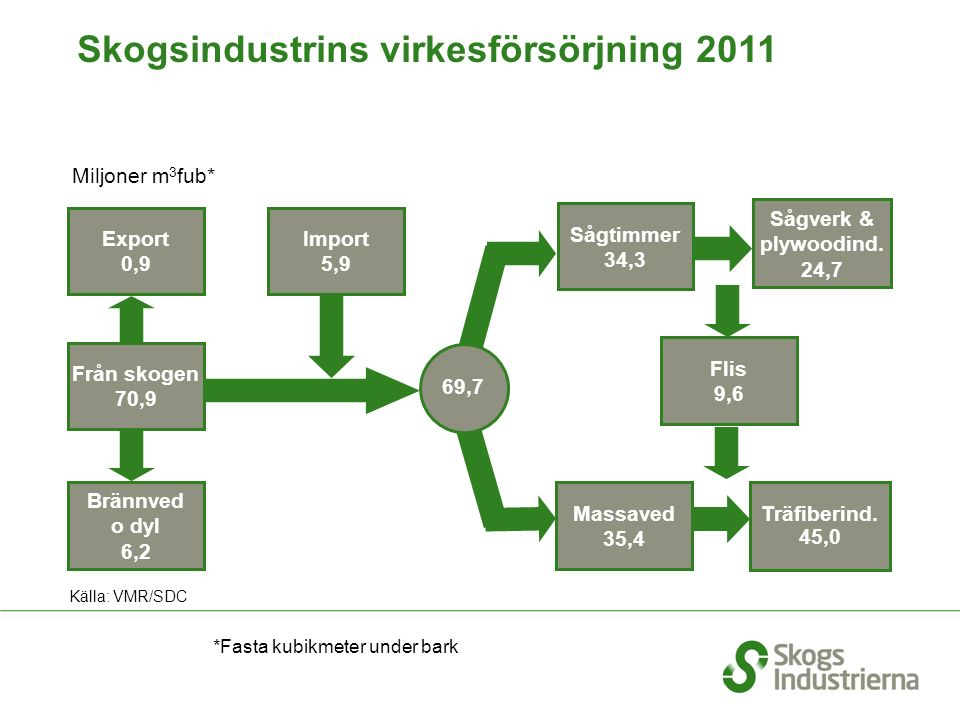 Skogsindustrins virkesförsörjning 2011 Export 0,9 Import 5,9 Brännved o dyl 6,2 Träfiberind. 45,0 Massaved 35,4 Från skogen 70,9 Flis 9,6 Miljoner m 3