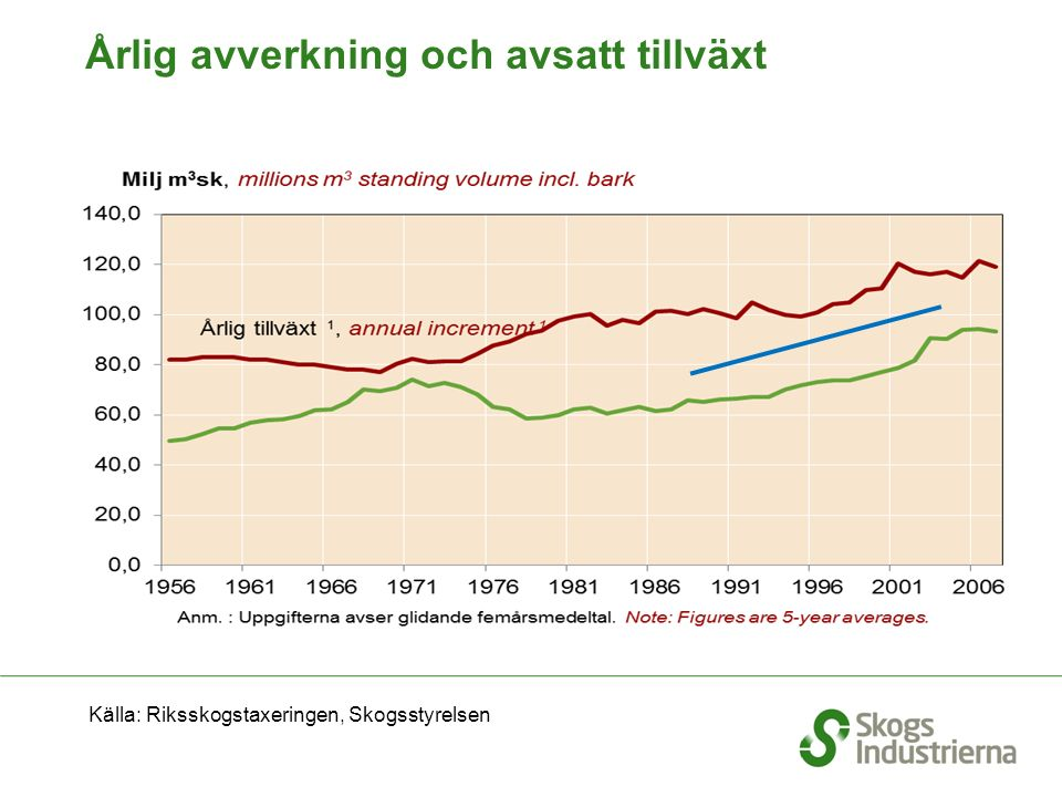 Årlig avverkning och avsatt tillväxt Källa: Riksskogstaxeringen, Skogsstyrelsen