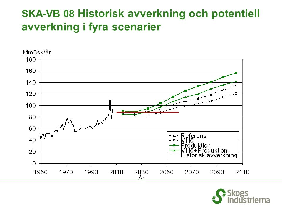 SKA-VB 08 Historisk avverkning och potentiell avverkning i fyra scenarier