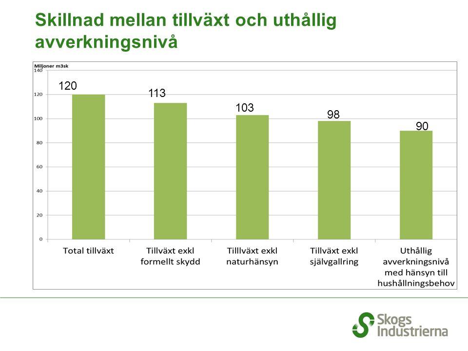 Skillnad mellan tillväxt och uthållig avverkningsnivå 120 113 103 98 90