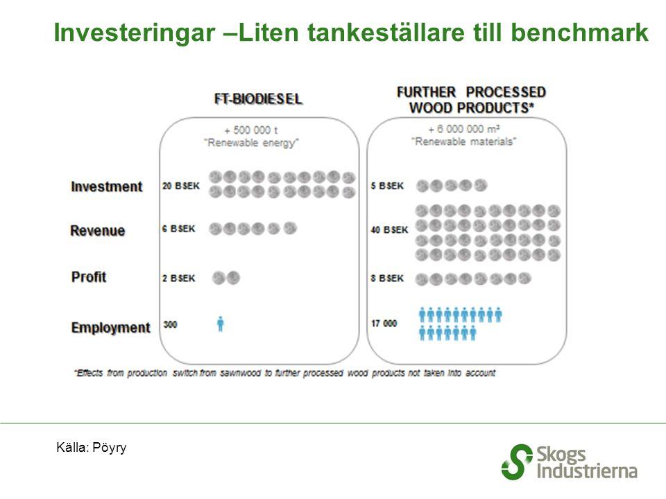 Investeringar –Liten tankeställare till benchmark Källa: Pöyry