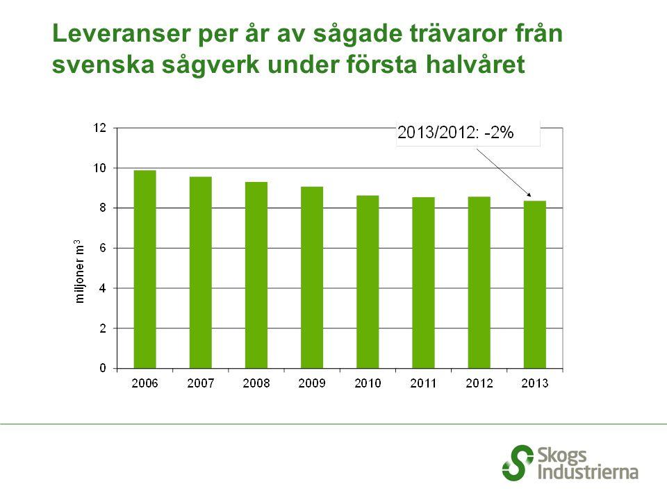 Leveranser per år av sågade trävaror från svenska sågverk under första halvåret