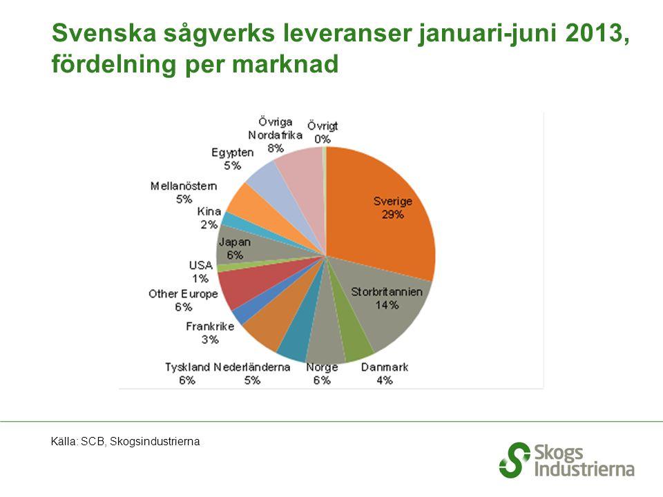 Svenska sågverks leveranser januari-juni 2013, fördelning per marknad Källa: SCB, Skogsindustrierna