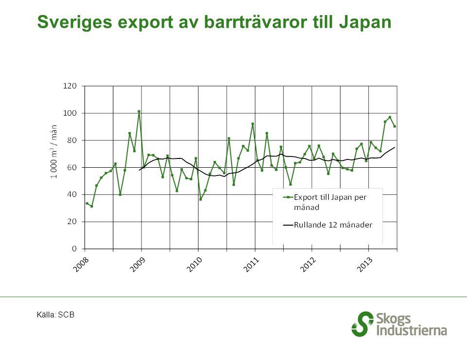Sveriges export av barrträvaror till Japan Källa: SCB