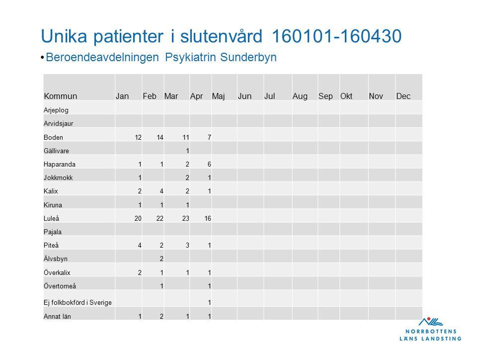Unika patienter i slutenvård 160101-160430 Beroendeavdelningen Psykiatrin Sunderbyn KommunJanFebMarAprMajJunJulAugSepOktNovDec Arjeplog Arvidsjaur Boden1214117 Gällivare1 Haparanda1126 Jokkmokk121 Kalix2421 Kiruna111 Luleå20222316 Pajala Piteå4231 Älvsbyn2 Överkalix2111 Övertorneå11 Ej folkbokförd i Sverige1 Annat län1211