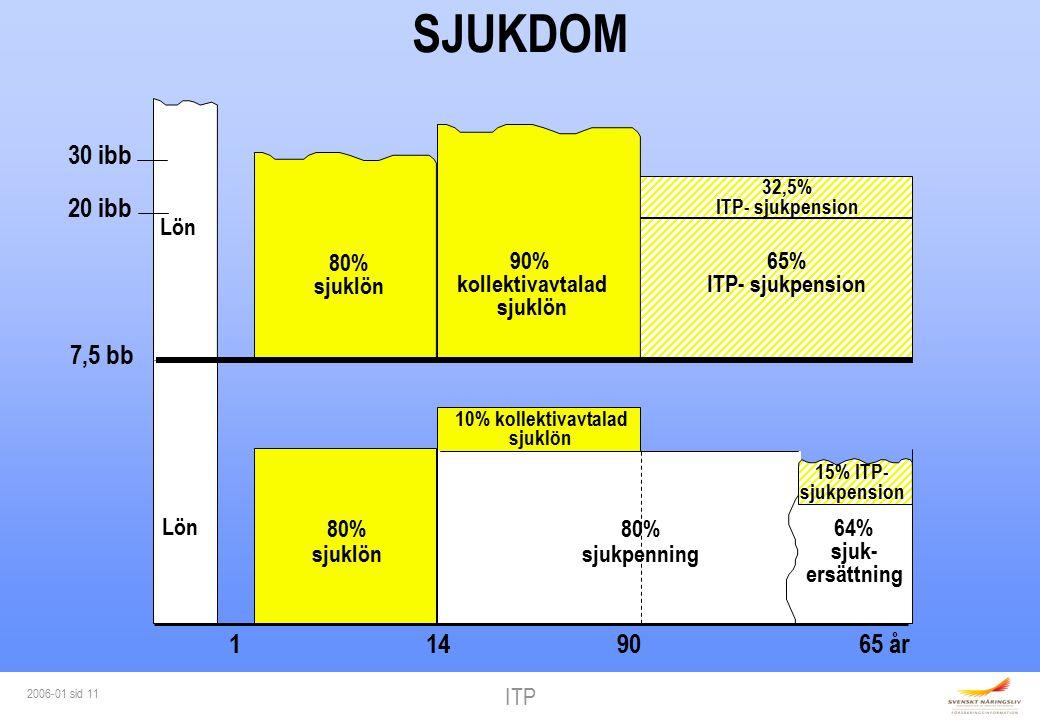 ITP 2006-01 sid 11 7,5 bb Lön 10% kollektivavtalad sjuklön 64% sjuk- ersättning 80% sjuklön 11490 80% sjukpenning 15% ITP- sjukpension 20 ibb 30 ibb 65% ITP- sjukpension 80% sjuklön 32,5% ITP- sjukpension Lön 90% kollektivavtalad sjuklön SJUKDOM 65 år