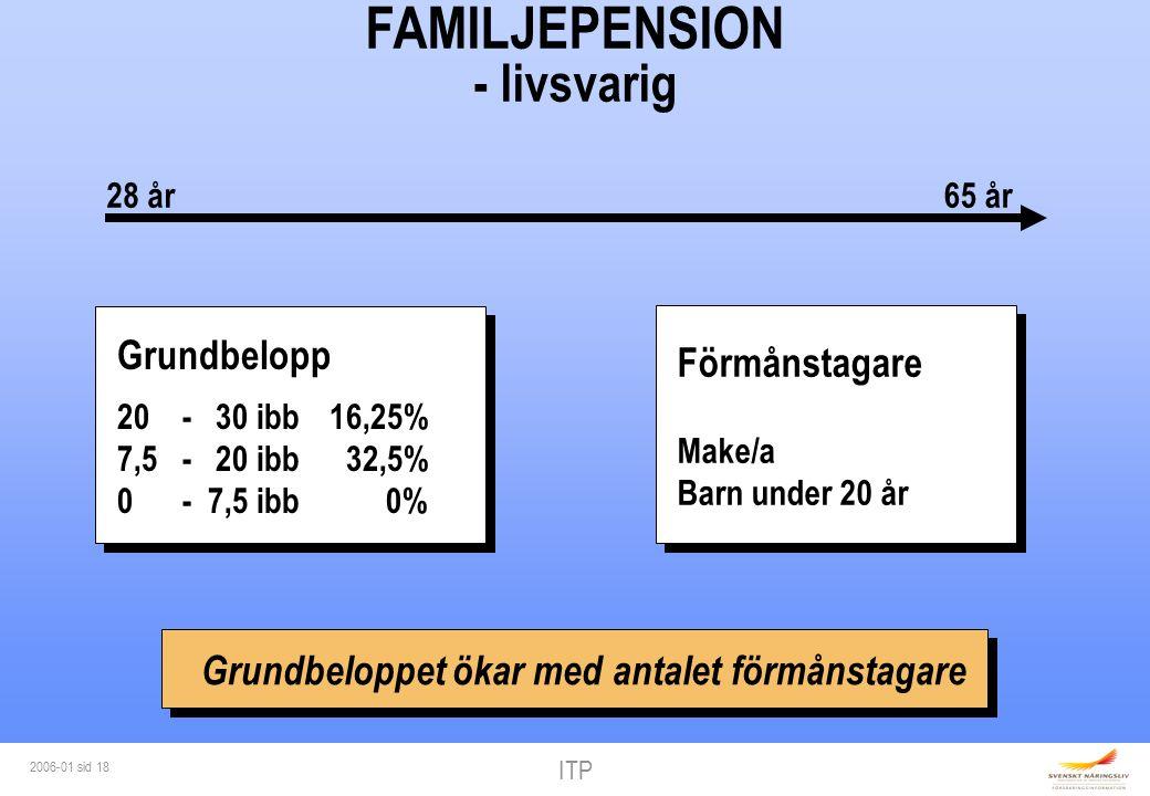ITP 2006-01 sid 18 FAMILJEPENSION - livsvarig Grundbelopp 20 - 30 ibb16,25% 7,5 - 20 ibb 32,5% 0 - 7,5 ibb 0% 28 år65 år Förmånstagare Make/a Barn under 20 år Grundbeloppet ökar med antalet förmånstagare