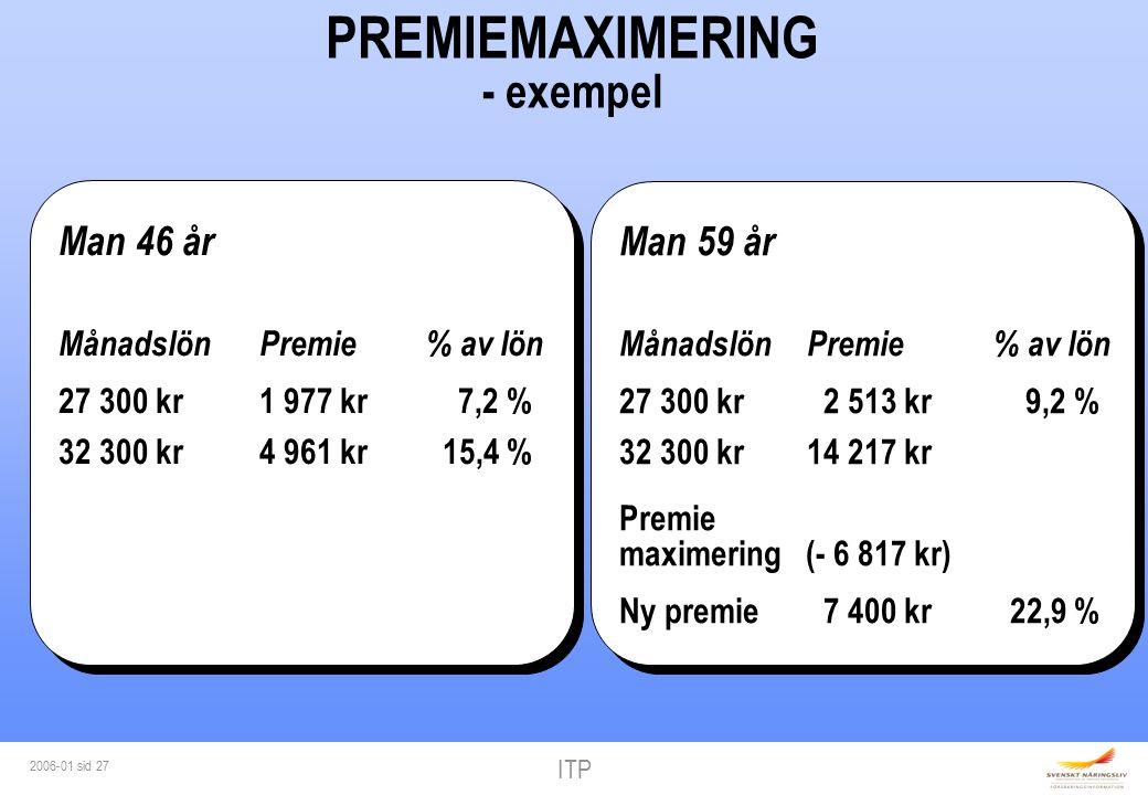 ITP 2006-01 sid 27 PREMIEMAXIMERING - exempel Man 59 år MånadslönPremie% av lön 27 300 kr 2 513 kr 9,2 % 32 300 kr14 217 kr Premie maximering (- 6 817 kr) Ny premie 7 400 kr 22,9 % Man 59 år MånadslönPremie% av lön 27 300 kr 2 513 kr 9,2 % 32 300 kr14 217 kr Premie maximering (- 6 817 kr) Ny premie 7 400 kr 22,9 % Man 46 år Månadslön Premie% av lön 27 300 kr 1 977 kr 7,2 % 32 300 kr 4 961 kr 15,4 % Man 46 år Månadslön Premie% av lön 27 300 kr 1 977 kr 7,2 % 32 300 kr 4 961 kr 15,4 %
