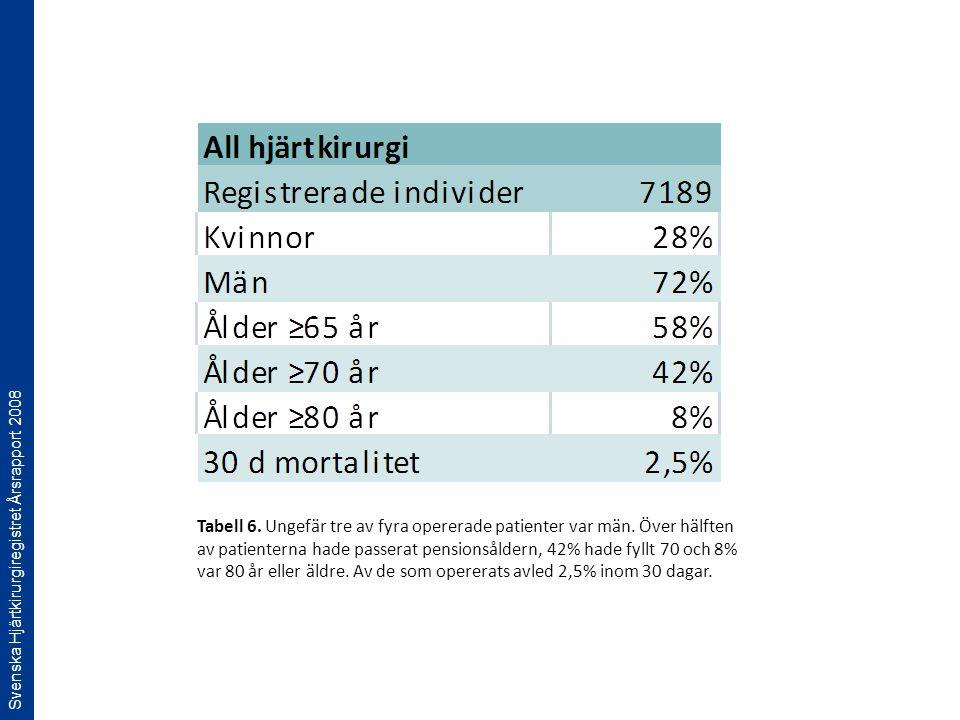 Svenska Hjärtkirurgiregistret Årsrapport 2008 Tabell 6. Ungefär tre av fyra opererade patienter var män. Över hälften av patienterna hade passerat pen