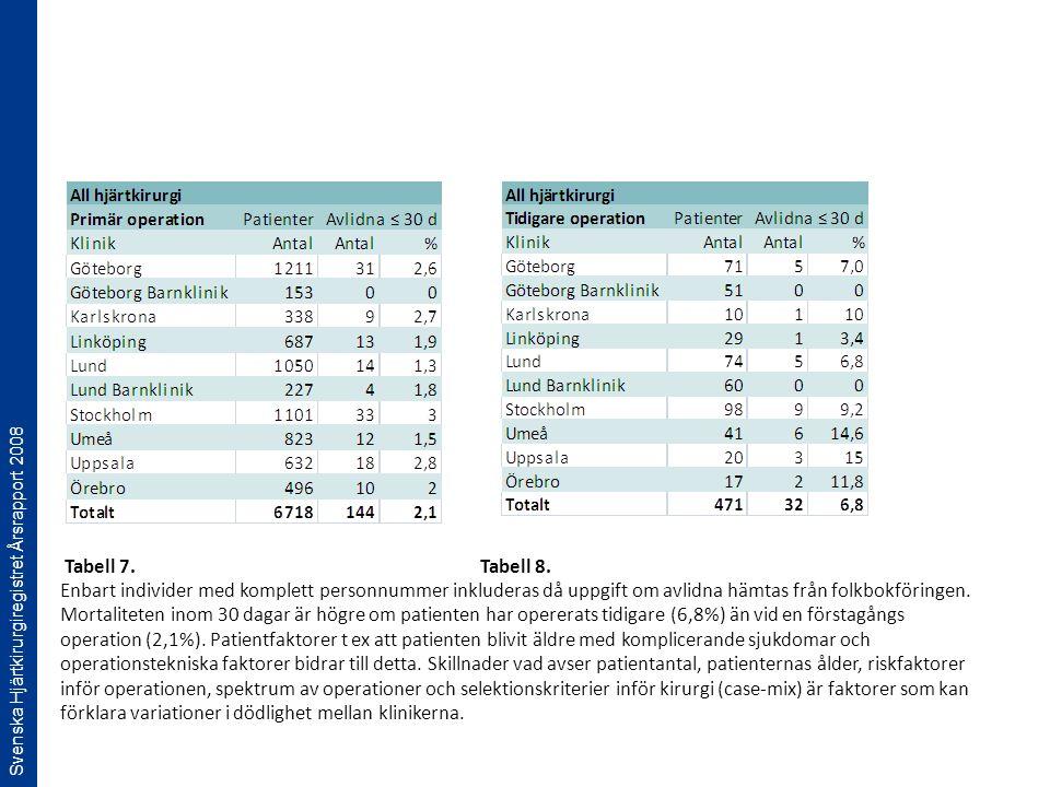 Svenska Hjärtkirurgiregistret Årsrapport 2008 Tabell 7. Tabell 8. Enbart individer med komplett personnummer inkluderas då uppgift om avlidna hämtas f