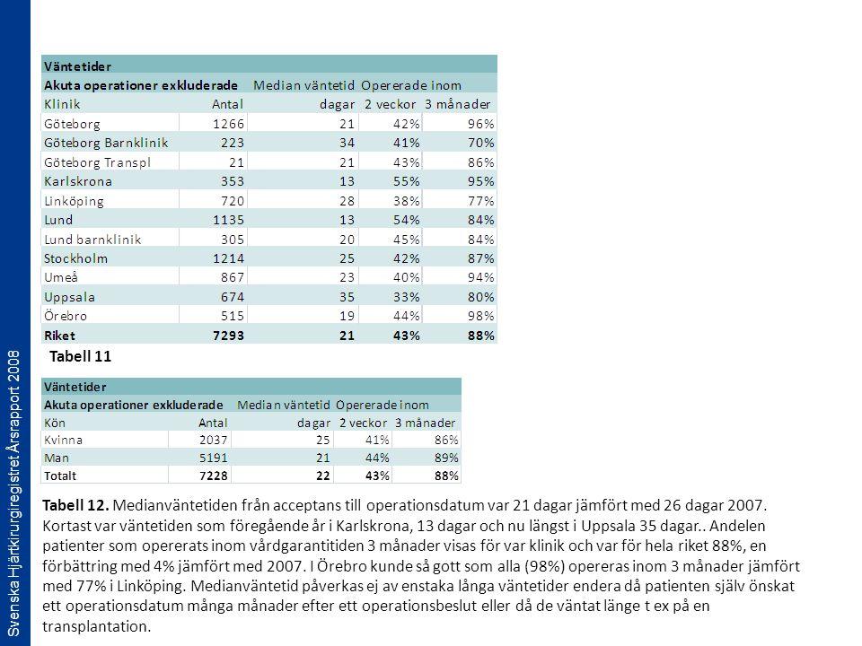 Svenska Hjärtkirurgiregistret Årsrapport 2008 Tabell 12. Medianväntetiden från acceptans till operationsdatum var 21 dagar jämfört med 26 dagar 2007.