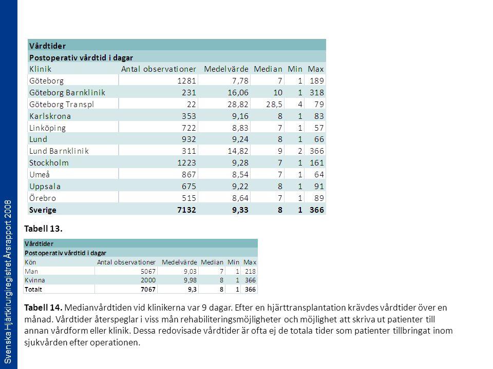 Svenska Hjärtkirurgiregistret Årsrapport 2008 Tabell 14. Medianvårdtiden vid klinikerna var 9 dagar. Efter en hjärttransplantation krävdes vårdtider ö