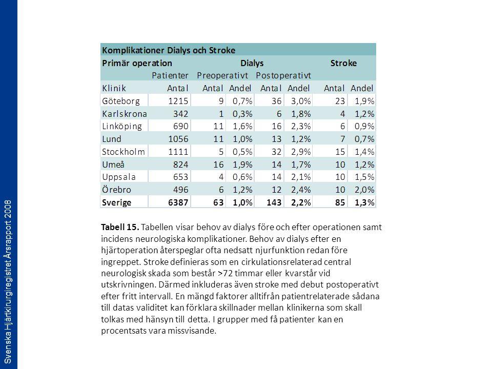 Svenska Hjärtkirurgiregistret Årsrapport 2008 Tabell 15. Tabellen visar behov av dialys före och efter operationen samt incidens neurologiska komplika