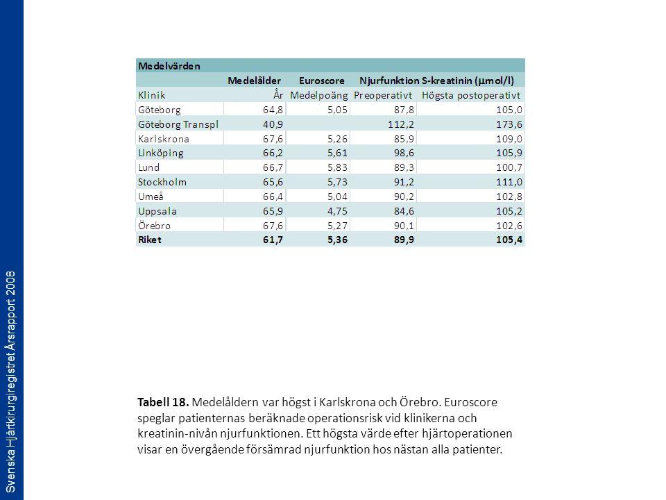 Svenska Hjärtkirurgiregistret Årsrapport 2008 Tabell 18. Medelåldern var högst i Karlskrona och Örebro. Euroscore speglar patienternas beräknade opera