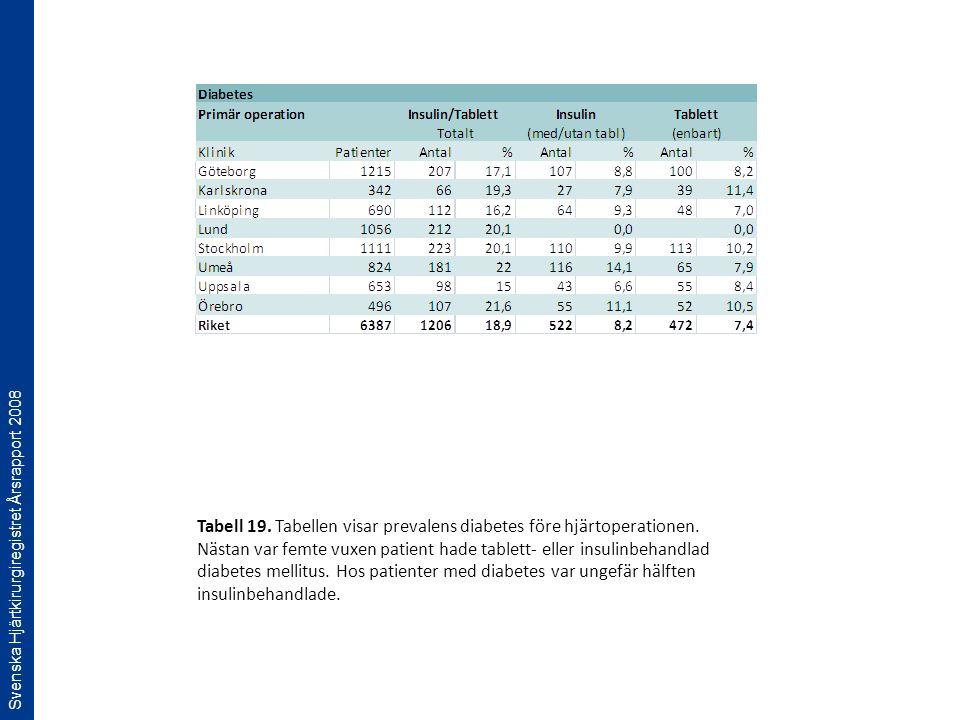 Svenska Hjärtkirurgiregistret Årsrapport 2008 Tabell 19. Tabellen visar prevalens diabetes före hjärtoperationen. Nästan var femte vuxen patient hade
