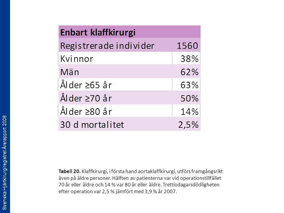 Svenska Hjärtkirurgiregistret Årsrapport 2008 Tabell 20. Klaffkirurgi, i första hand aortaklaffkirurgi, utförs framgångsrikt även på äldre personer. H