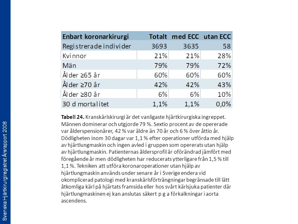 Svenska Hjärtkirurgiregistret Årsrapport 2008 Tabell 24. Kranskärlskirurgi är det vanligaste hjärtkirurgiska ingreppet. Männen dominerar och utgjorde