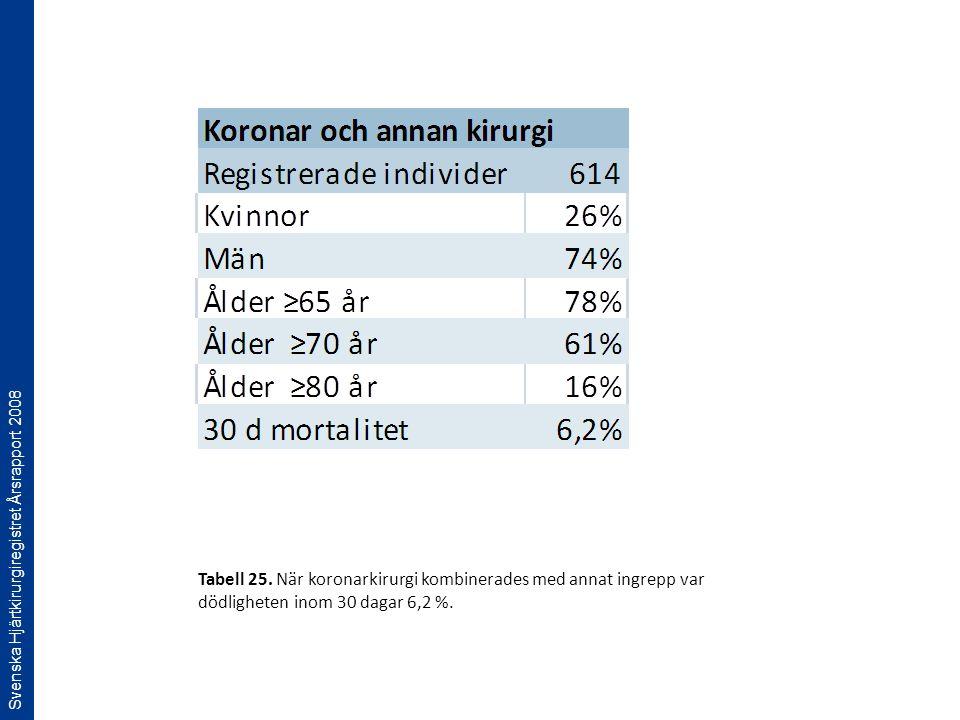 Svenska Hjärtkirurgiregistret Årsrapport 2008 Tabell 25. När koronarkirurgi kombinerades med annat ingrepp var dödligheten inom 30 dagar 6,2 %.