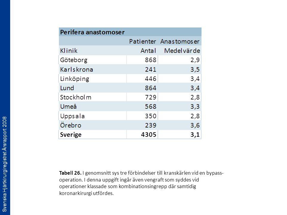 Svenska Hjärtkirurgiregistret Årsrapport 2008 Tabell 26. I genomsnitt sys tre förbindelser till kranskärlen vid en bypass- operation. I denna uppgift