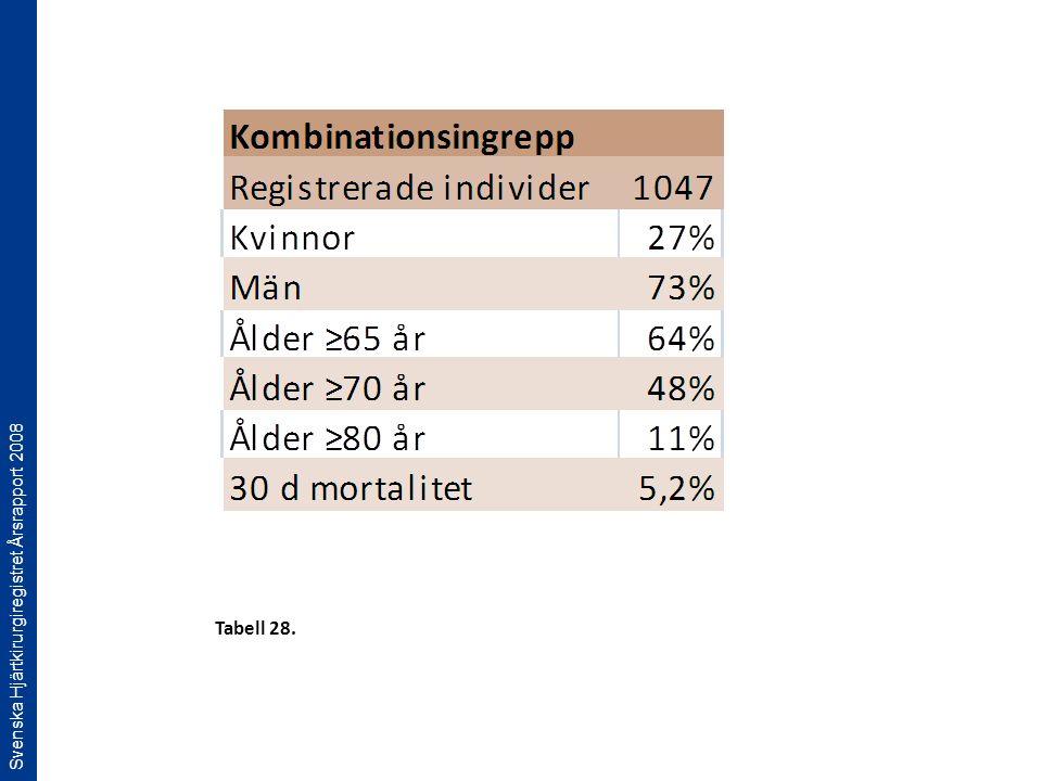 Svenska Hjärtkirurgiregistret Årsrapport 2008 Tabell 28.