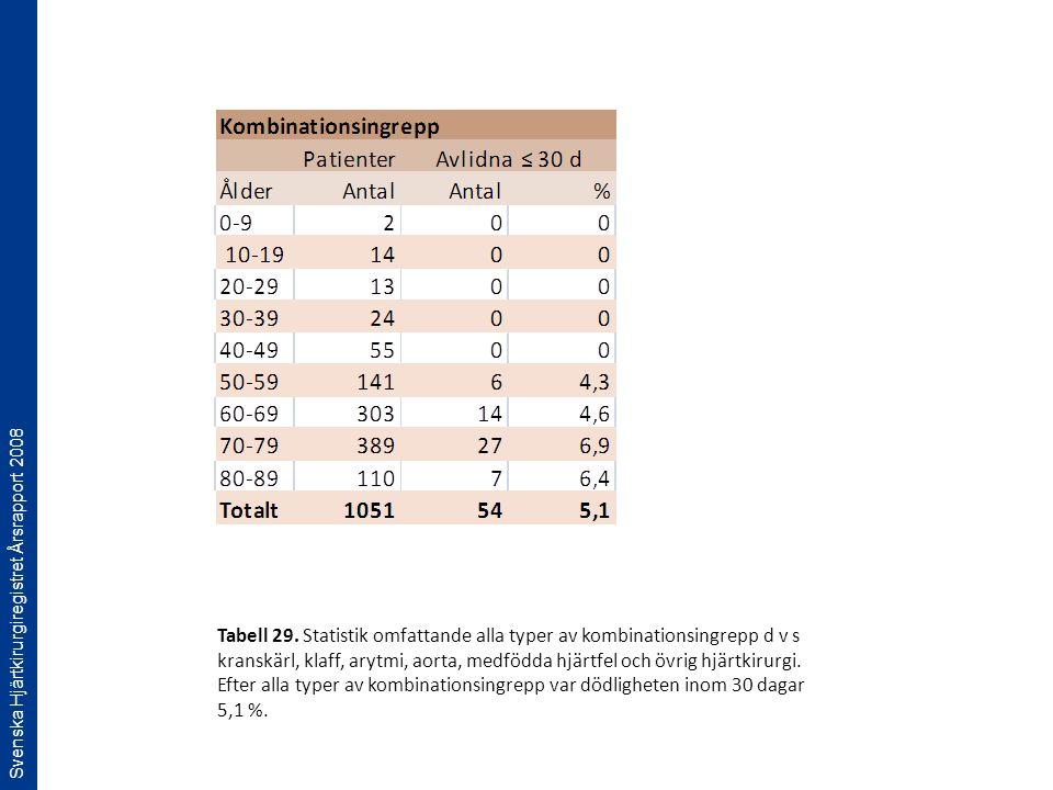 Svenska Hjärtkirurgiregistret Årsrapport 2008 Tabell 29. Statistik omfattande alla typer av kombinationsingrepp d v s kranskärl, klaff, arytmi, aorta,