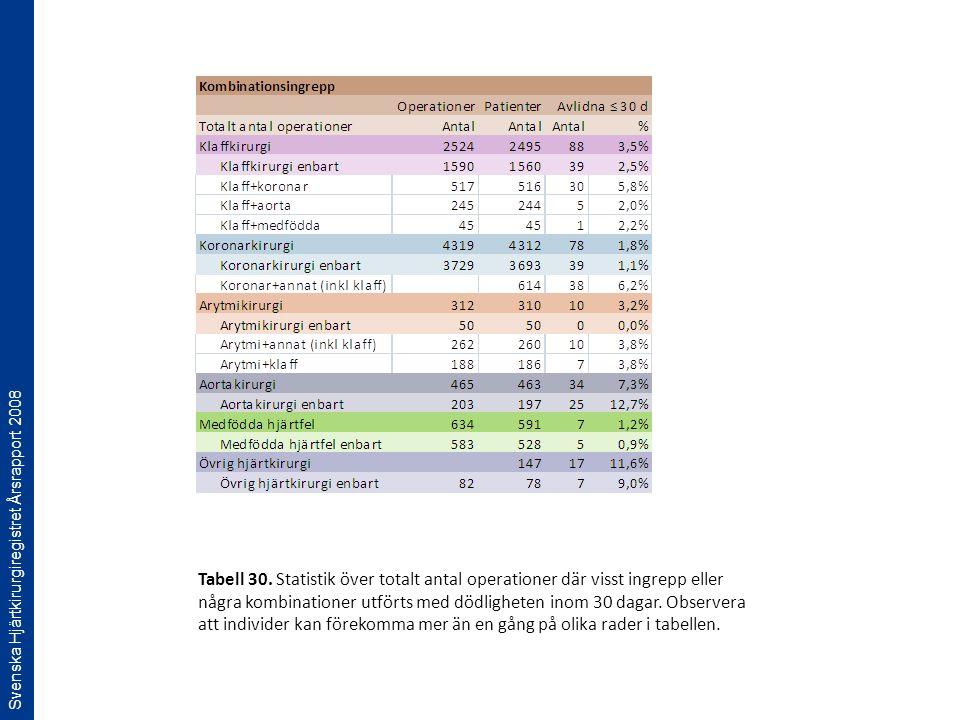 Svenska Hjärtkirurgiregistret Årsrapport 2008 Tabell 30. Statistik över totalt antal operationer där visst ingrepp eller några kombinationer utförts m