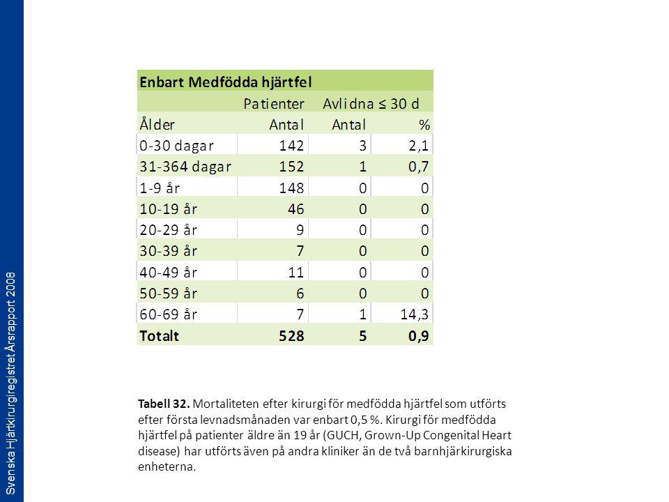 Svenska Hjärtkirurgiregistret Årsrapport 2008 Tabell 32. Mortaliteten efter kirurgi för medfödda hjärtfel som utförts efter första levnadsmånaden var