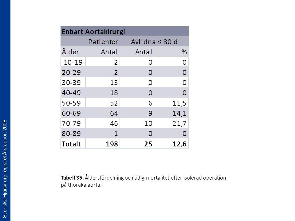 Svenska Hjärtkirurgiregistret Årsrapport 2008 Tabell 35. Åldersfördelning och tidig mortalitet efter isolerad operation på thorakalaorta.
