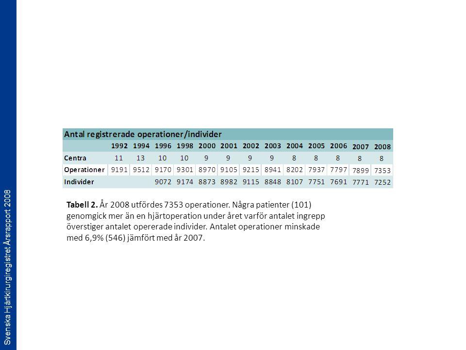 Svenska Hjärtkirurgiregistret Årsrapport 2008 Tabell 2. År 2008 utfördes 7353 operationer. Några patienter (101) genomgick mer än en hjärtoperation un