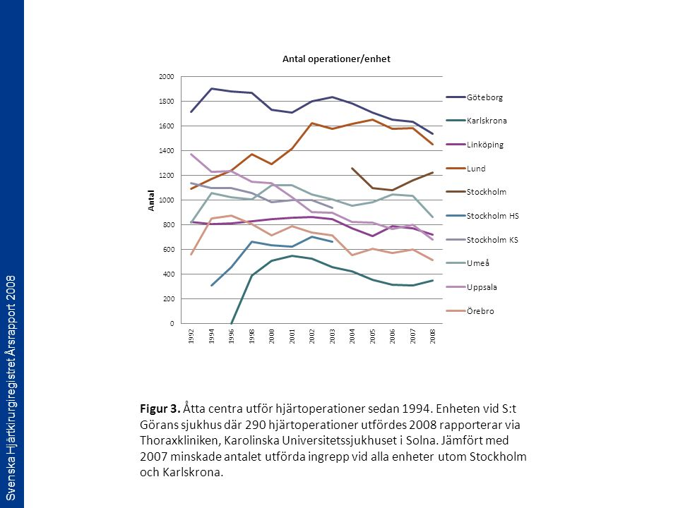 Svenska Hjärtkirurgiregistret Årsrapport 2008 Figur 3. Åtta centra utför hjärtoperationer sedan 1994. Enheten vid S:t Görans sjukhus där 290 hjärtoper