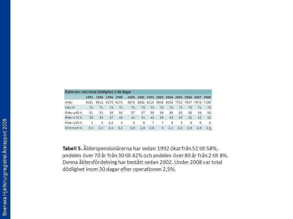 Svenska Hjärtkirurgiregistret Årsrapport 2008 Tabell 5. Ålderspensionärerna har sedan 1992 ökat från 51 till 58%, andelen över 70 år från 30 till 42%