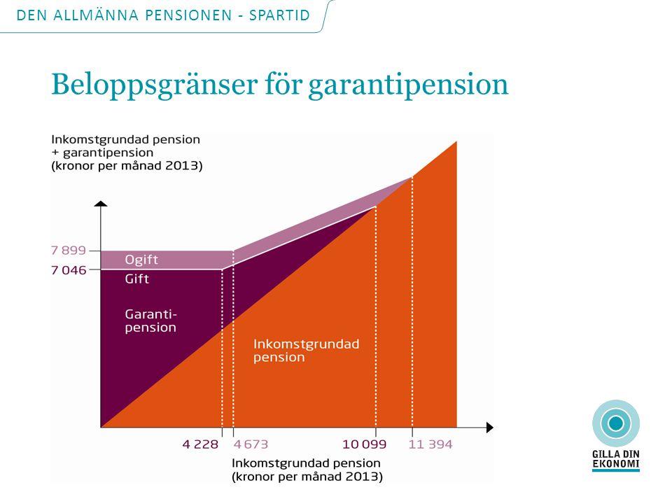 DEN ALLMÄNNA PENSIONEN - SPARTID Vem kan få garantipension.