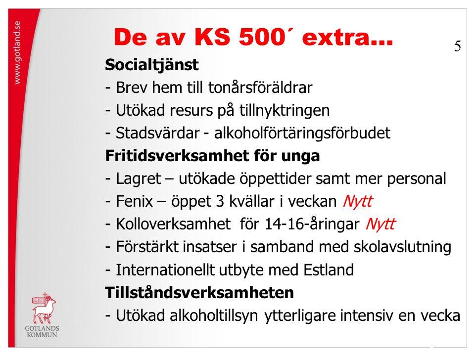 De av KS 500´ extra… Socialtjänst - Brev hem till tonårsföräldrar - Utökad resurs på tillnyktringen - Stadsvärdar - alkoholförtäringsförbudet Fritidsverksamhet för unga - Lagret – utökade öppettider samt mer personal - Fenix – öppet 3 kvällar i veckan Nytt - Kolloverksamhet för 14-16-åringar Nytt - Förstärkt insatser i samband med skolavslutning - Internationellt utbyte med Estland Tillståndsverksamheten - Utökad alkoholtillsyn ytterligare intensiv en vecka 5 5