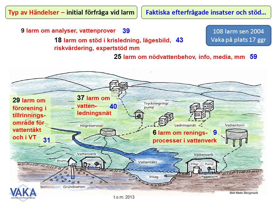 29 larm om förorening i tillrinnings- område för vattentäkt och i VT 37 larm om vatten- ledningsnät 25 larm om nödvattenbehov, info, media, mm 9 larm om analyser, vattenprover 6 larm om renings- processer i vattenverk 18 larm om stöd i krisledning, lägesbild, riskvärdering, expertstöd mm Typ av Händelser – initial förfråga vid larmFaktiska efterfrågade insatser och stöd… 31 9 39 43 59 40 t.o.m.