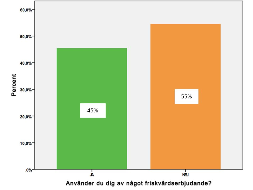 45% 55%