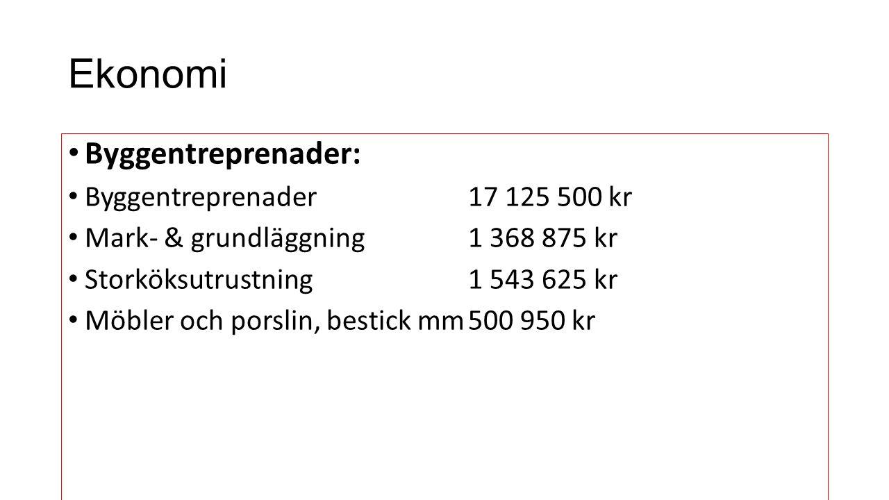 Ekonomi Byggentreprenader: Byggentreprenader 17 125 500 kr Mark- & grundläggning 1 368 875 kr Storköksutrustning1 543 625 kr Möbler och porslin, bestick mm500 950 kr