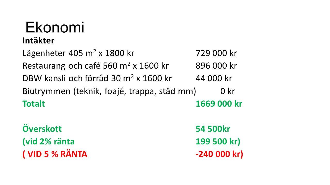 Ekonomi Intäkter Lägenheter 405 m 2 x 1800 kr729 000 kr Restaurang och café 560 m 2 x 1600 kr896 000 kr DBW kansli och förråd 30 m 2 x 1600 kr44 000 kr Biutrymmen (teknik, foajé, trappa, städ mm)0 kr Totalt1669 000 kr Överskott54 500kr (vid 2% ränta199 500 kr) ( VID 5 % RÄNTA-240 000 kr)