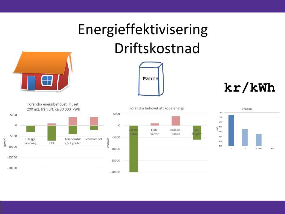 Energieffektivisering Driftskostnad Panna kr/kWh
