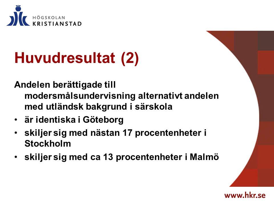 Huvudresultat (2) Andelen berättigade till modersmålsundervisning alternativt andelen med utländsk bakgrund i särskola är identiska i Göteborg skiljer sig med nästan 17 procentenheter i Stockholm skiljer sig med ca 13 procentenheter i Malmö