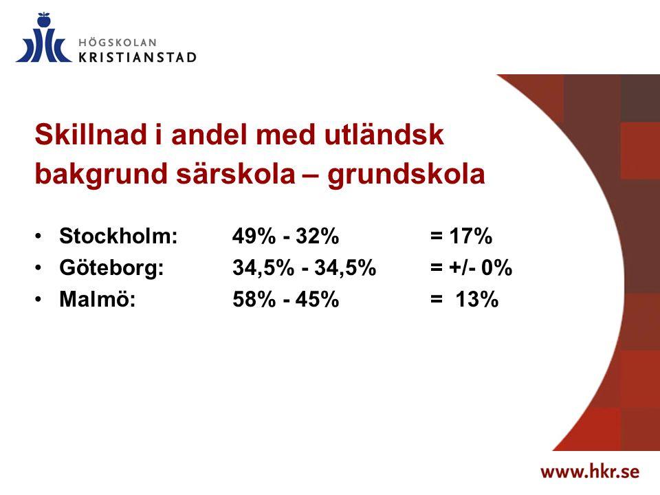 Skillnad i andel med utländsk bakgrund särskola – grundskola Stockholm: 49% - 32% = 17% Göteborg: 34,5% - 34,5% = +/- 0% Malmö: 58% - 45% = 13%