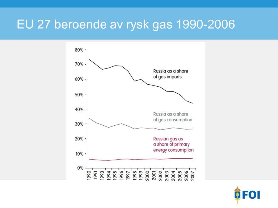 EU 27 beroende av rysk gas 1990-2006