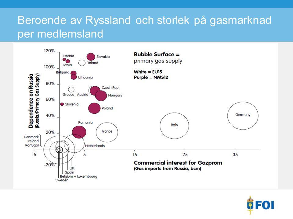 Beroende av Ryssland och storlek på gasmarknad per medlemsland