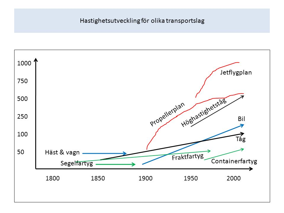 Hastighetsutveckling för olika transportslag 1000 750 500 250 100 50 1800 1850 1900 1950 2000 Häst & vagn Segelfartyg Jetflygplan Propellerplan Bil Containerfartyg Höghastighetståg Tåg Fraktfartyg