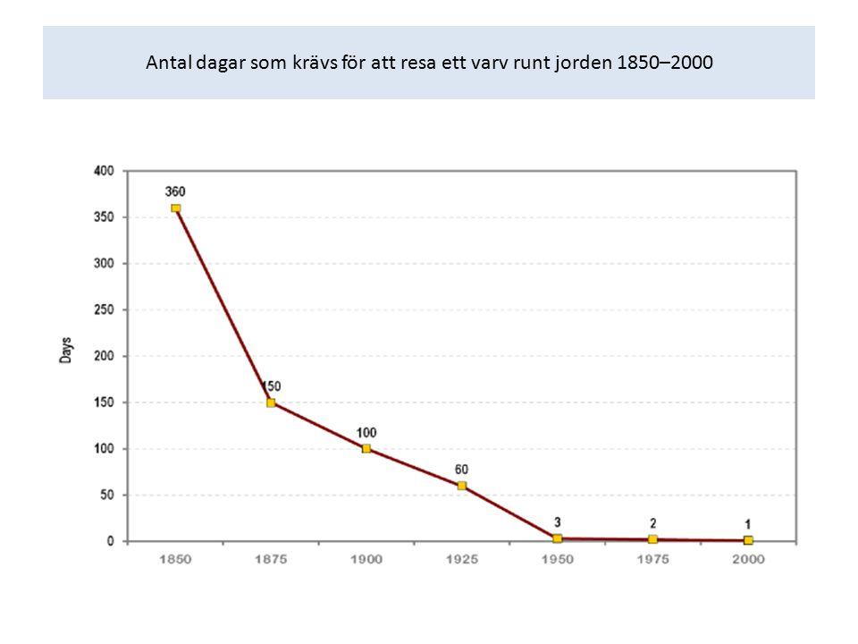 Antal dagar som krävs för att resa ett varv runt jorden 1850–2000