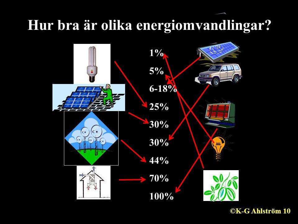 Hur bra är olika energiomvandlingar 1% 5% 6-18% 25% 30% 44% 70% 100% ©K-G Ahlström 10