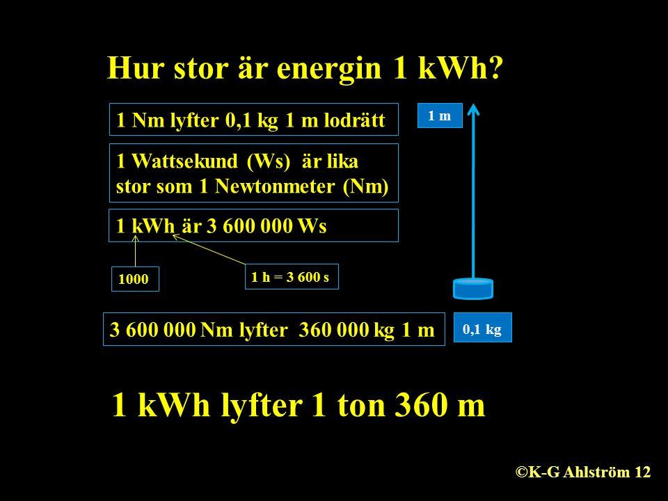 Hur stor är energin 1 kWh? 1 Nm lyfter 0,1 kg 1 m lodrätt 1 kWh är 3 600 000 Ws 3 600 000 Nm lyfter 360 000 kg 1 m 1 kWh lyfter 1 ton 360 m 0,1 kg 1 m
