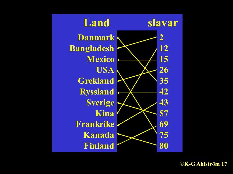 Land slavar Danmark Bangladesh Mexico USA Grekland Ryssland Sverige Kina Frankrike Kanada Finland 2 12 15 26 35 42 43 57 69 75 80 ©K-G Ahlström 17